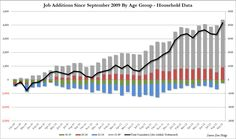 Chart Of The Day: 55 And Under? No Job For You