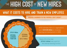 Whether it's recruiting, onboarding, extra salary, or something else, hiring new staff isn't cheap. This infographic done with TribeHR, makes sure you understand the entire financial picture before you move forward with staffing changes.