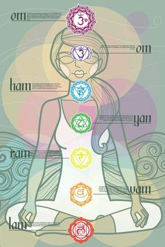 Chakras These are the sacred words that can be toned while concentrating on each…