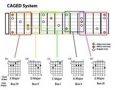 Notes On Guitar Fretboard Chart   To Guitar. Chapter II: 2 Scales - Diatonic Scales In Practice   Guitar ...