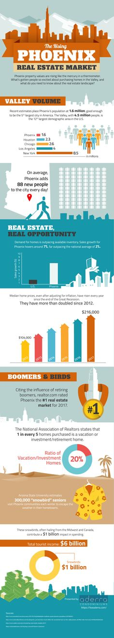 The Rising Phoenix Real Estate Market [Infographic]