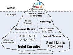 Welcome to world of social media strategy; helping you define your social media strategies, social media strategy template and social media campaigns. Social Marketing, Marketing Digital, Internet Marketing, Online Marketing, Mobile Marketing, Seo Online, Viral Marketing, Facebook Marketing, Affiliate Marketing