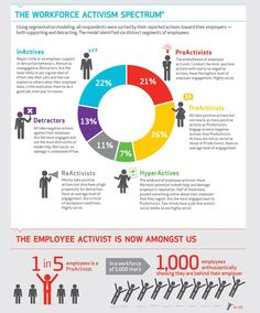 The workplace activism spectrum: your spokespeople in the social world