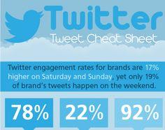 Marketing: So werden Tweets erfolgreicher #infographic #twitter