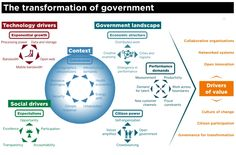 The Transformation of Government  Go to www.rossdawson.com to download full-size version