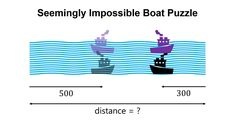 Can You Solve The Two Boats Puzzle?
