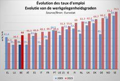 VBO RADAR – Werkgelegenheidsgraad oudere werknemers gaat erop vooruit