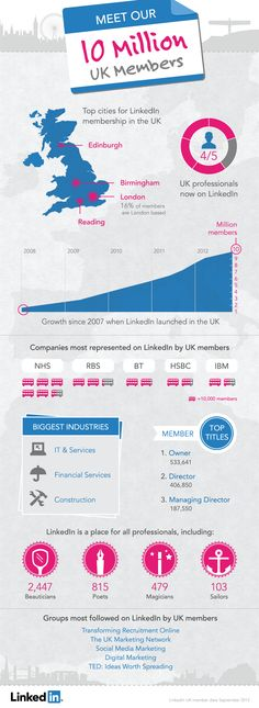 LinkedIn hits 10 Million members in UK, more than tripling its users in 3 years  #linkedin #intalent # infographic