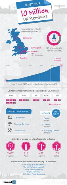 LinkedIn hits 10 million UK members milestone [infographic] Digital Marketing Strategy, Internet Marketing, Online Marketing, Social Media Marketing, Internet Advertising, Articles En Anglais, Social Media Trends, Facebook Business, Le Web