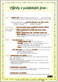 U podstatných jmen určujeme + Výjimky u podstatných jmen • Karta s přehledem učiva 3. třídy