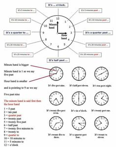 Telling the time means to say what the time is ...