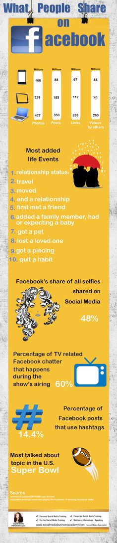 Marketers need to know what people share on Facebook. For more Social Media marketing tips visit Social Media Specialist Gaynor Parke www.socialmediabusinessacademy.com Facebook infographic