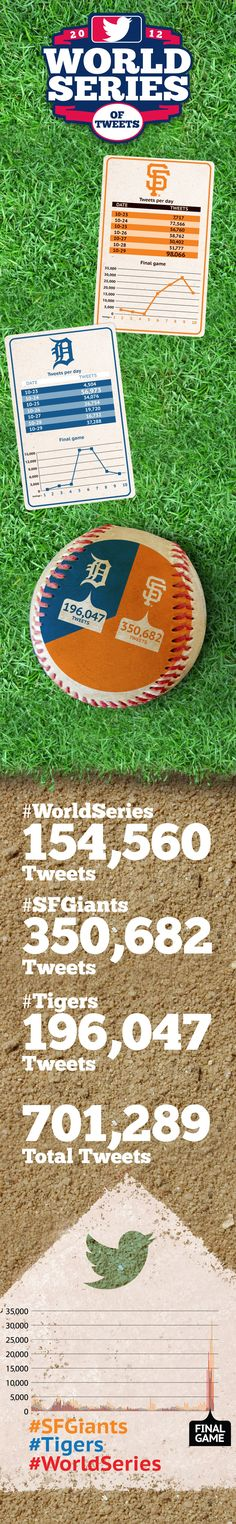 Giants win the hastag #World Series