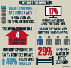 Britain's changing viewing habits:  On-demand viewing now accounts for a third of the 31 hours the average Brit spends watching video content a week, data released by YouGov has revealed.  It is now thought that as many as 400,000 homes are now using YouView technology, whilst other on-demand services such as Lovefilm and Netflix have also become popular.