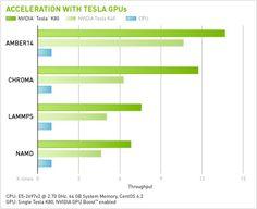 Acceleration with Tesla GPUs