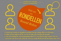 Kooperativt Lärande - Ordet runt med Rondellen Round Robin, Books, Livros, Libros, Book, Book Illustrations, Libri