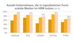 Audi vorn, Aufsteiger Siemens: Wie Unternehmen Social Media nutzen - cio.de