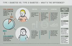 World Diabetes Day: Do you know the difference between type 1 and type 2 diabetes?