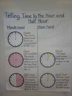Anchor chart: Telling time to the Hour and Half Hour