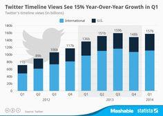 Crecimiento de las vistas de Twitter Social Networks, Social Media, 15 Years, Twitter, Timeline, Bar Chart, Insight, Change, Marketing