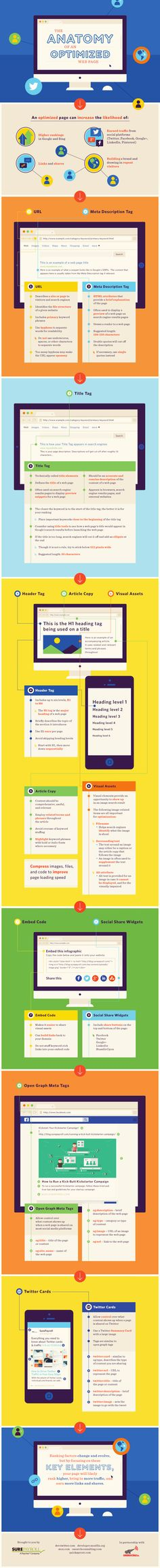 The anatomy of an optimised web page. Did you add your keywords to your URL? Is your meta description concise and accurate? Have you used alt tags on all images? Does your copy flow well? Love this informative infographic from SurePayroll's Payroll Blog. #WebDesign #Optimisation