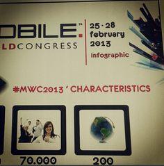 Attending MOBILE world Congress 2013