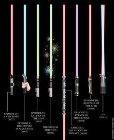 Star Wars Lightsabers by movie