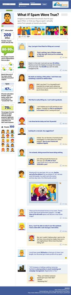 What If Facebook Looked Like Your Email Spam Folder? [INFOGRAPHIC]