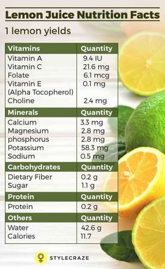 Lemon Nutrition Facts