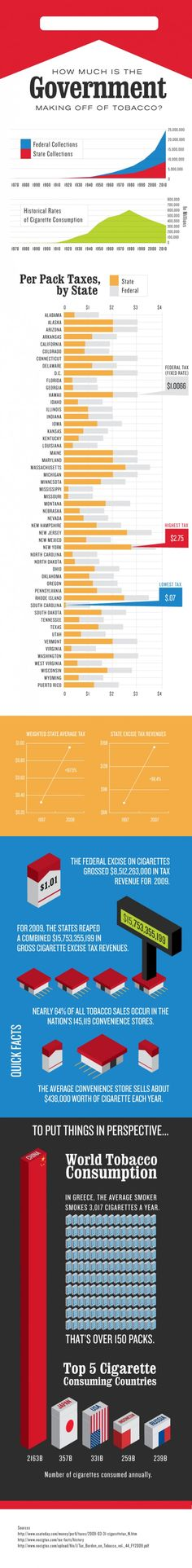 How Much is the Government Making Off of Tobacco? http://www.stateoftobaccocontrol.org