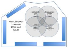 Media Literacy and Learning Commons in the Digital Age: Toward a Knowledge Model for Successful Integration into the 21st Century School Lib...