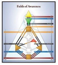 Human Design System, Tool Design, Inner Child Healing, I Ching, Spirit Science, Mind Body Spirit, Spiritual Awakening, Spirituality, Knowledge