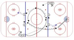 Perpetual Breakout Drill – Weiss Tech Hockey Drills and Skills Ice Hockey Rules, Ice Hockey Rink, Hockey Mom, Dek Hockey, Hockey Drills, Hockey Birthday, Hockey Party, Passing Drills, Nhl Highlights