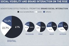 Among survey respondents who recalled social media prompts in advertising, digital ads (61%) and television ads (59%) were the most effective at driving interaction with a brand's social platforms such as Facebook, Twitter and Instagram. These were followed by print ads (52%), radio ads (42%) and outdoor ads (39%).