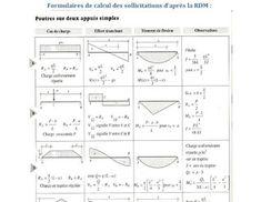 formulaire rdm pdf