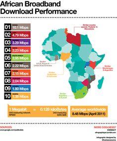 African Broadband Download Performance.