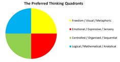 HBDI - Preferred thinking styles