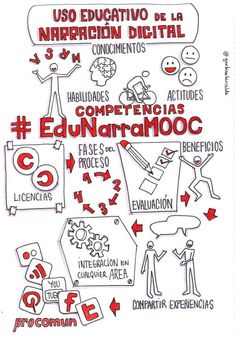 #EduNarraMooc (previos)                                                                                                                                                                                 Más Formation Management, Narrativa Digital, Visual Thinking, Digital Storytelling, Sketch Notes, Flipped Classroom, Doodle Sketch, Me On A Map, Easy Drawings
