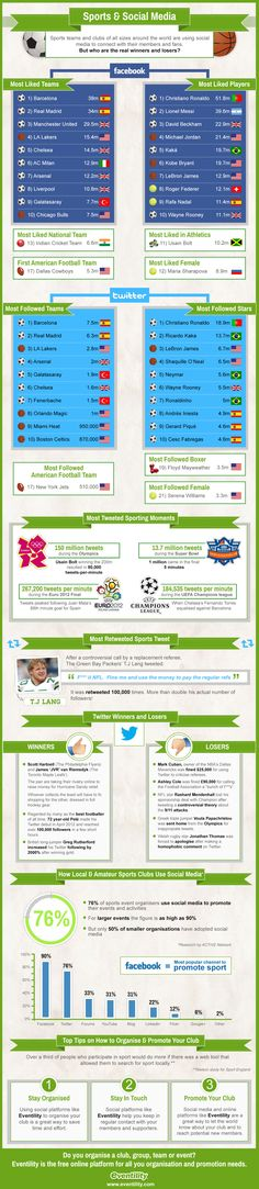 Sports and Social Media make a great team. Here's an infographic of the winners and losers.