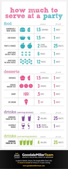 How much to serve at a dinner party