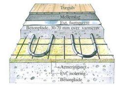 Løsning med betongulv og vandbaseret gulvvarme. Varmeslangerne er lagt oven på et armeringsnet og støbt ind i selve betongulvet. Som gulvbelægning kan der enten bruges træ eller klinker/fliser.