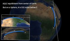 If Earth is spherical, Nile river has to flow uphill to compensate the curvature of Earth. Is this proof that the Earth cannot be spherical? - Quora