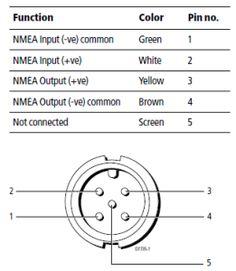 Connecting An M7 Gx To A Raymarine Multifunction Display Raveon Uhf Vhf Data Radio And Scada Solutions Nmea 0183 Radio Solutions