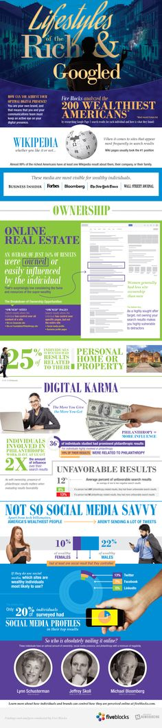 How Do The Wealthy Manage Their Online Reputations? (Infographic)