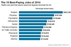 Dentaltown - The 10 Best-Paying Jobs of 2014. #4 Orthodontist $149,310. #5 Dentist $146,340. #10 Attorney $113,530. The Wall Street Journal  http://blogs.wsj.com/atwork/2014/08/13/the-10-best-paying-jobs-of-2014/