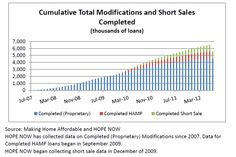HOPE Floats increasing US Homeloan modifications but foreclosures were still up 5% in July.