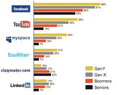 Being able to communicate with others at all hours of the day and night has been largely increased through social media sights such as Facebook and Twitter. The pin I have used shows the percentage of the use of social media according to generations. As you can see gen Y dominates in four out six of listed sties included on the graph. Gen Y is known as digital natives for a reason. In class we talked about gen Y have grown up with mobile phones and the internet; both of which give them easy…