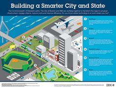 Découvrez les solutions que la ville de Boston expérimente pour améliorer les transports , réduire la consommation d'energies ..Même l'organisation des grands évènements qui se déroulent à Boston tirent profit des nouvelles  technologies.  http://www-03.ibm.com/press/us/en/pressrelease/40582.wss?goback=%2Egde_1930634_member_222487420