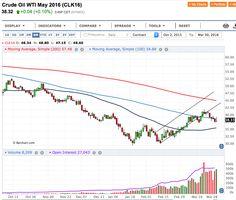 Petrolio: prezzi in stallo con Dollaro e Scorte - Materie Prime - Commoditiestrading