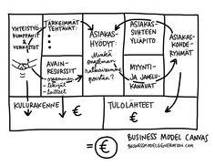 Business Model Canvas pohja. Kuvitus a'la Linda Saukko-Rauta Twitter: @Linda Saukko-Rauta Business Model Canvas, Coaching, Models, Math, Twitter, Training, Templates, Math Resources, Fashion Models